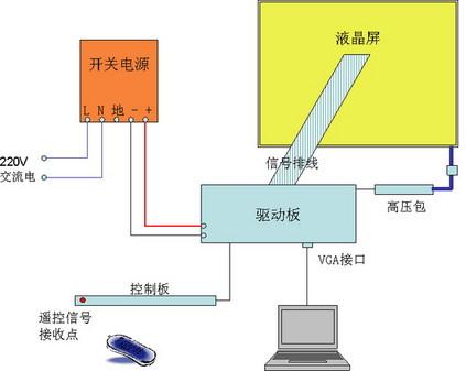 测试灯泡的话,要固定灯座,连接镇流器和触发器,麻烦一些,也可以